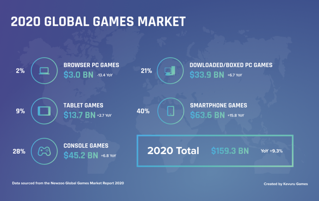 2020 global games market - Best-Selling Games in 2020: Key Factors of Success, Demand Trends and Forecasts of Future Leaders
