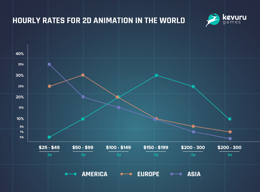 2D Animation Costs - How to Estimate Costs and Plan a 2D Animation Budget Correctly