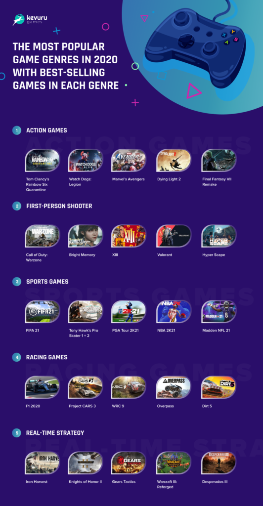 The most popular game genres - Best-Selling Games in 2020: Key Factors of Success, Demand Trends and Forecasts of Future Leaders