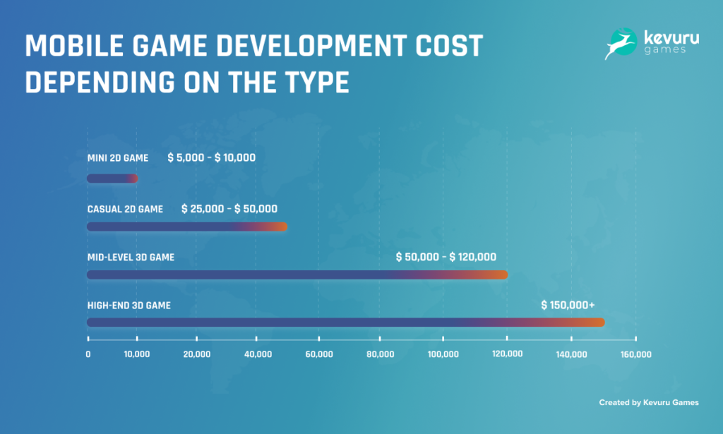 mobile-game-development-cost-factors-influencing-cost-and-clear-estimates-3