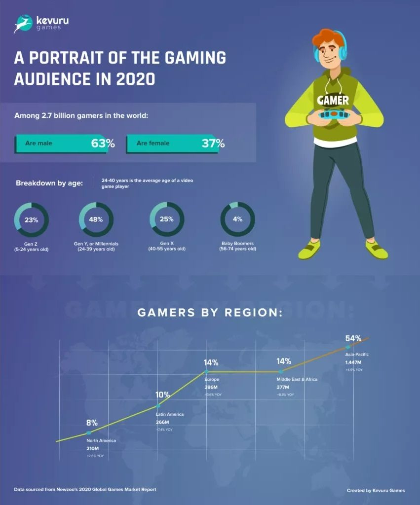 Gaming audience - Best-Selling Games in 2020: Key Factors of Success, Demand Trends and Forecasts of Future Leaders