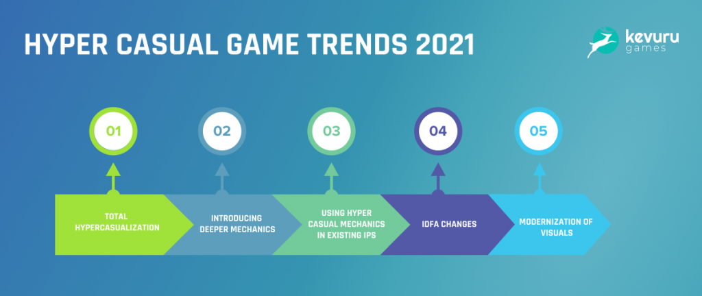 the-complete-guide-to-making-profitable-hyper-casual-games-design-tips-rates-and-upcoming-trends-for-2021-4