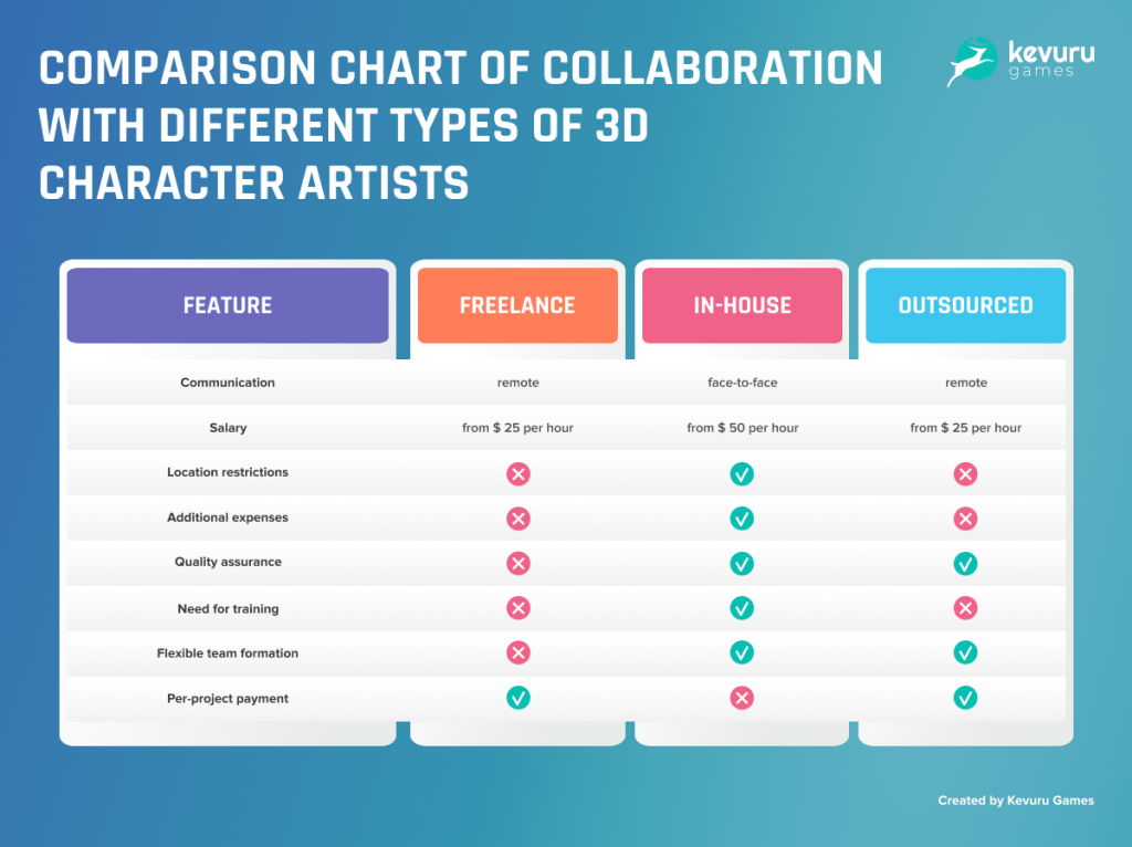 Comparison chart - The Complete Guide to 3D Character Modeling for the Uninitiated