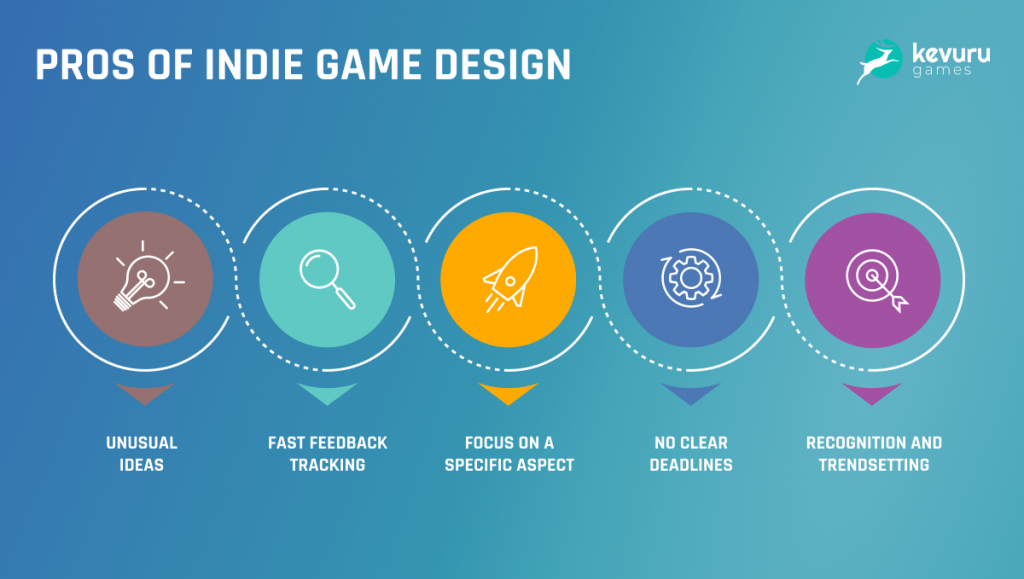 indie-game-development-the-all-you-need-guide-to-revenues-most-profitable-genres-monetization-bonus-top-10-best-indie-games-2020-3