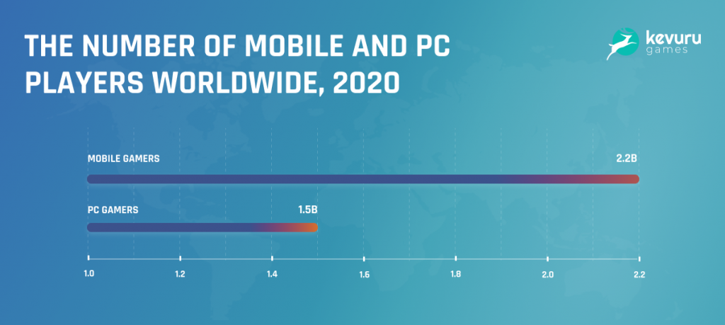 Mobile and PC players - Mobile Gaming vs PC Gaming: Overview and Prospects