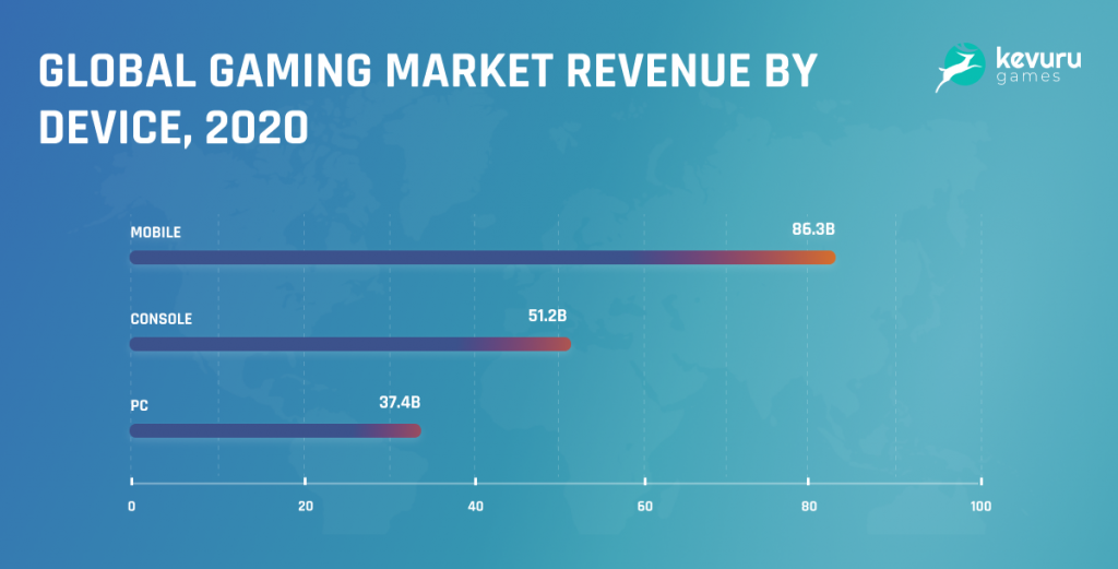 Gaming market revenue - Mobile Gaming vs PC Gaming: Overview and Prospects