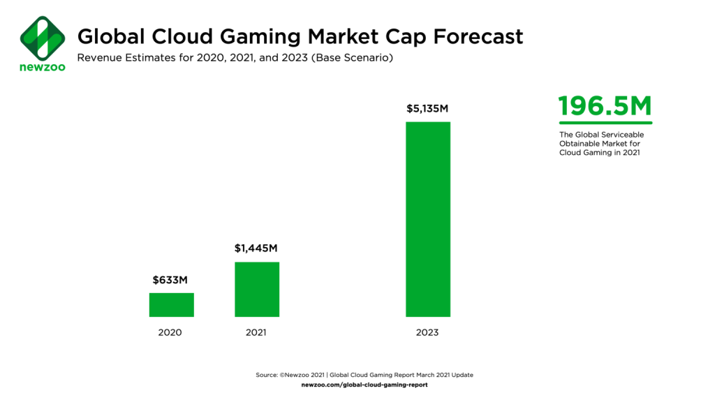 Global Cloud Gaming Market Cap Forecast March 2021 - Game Design Trends That Will Rock 2021: Main Factors Shaping the Further Development of the Gaming Industry